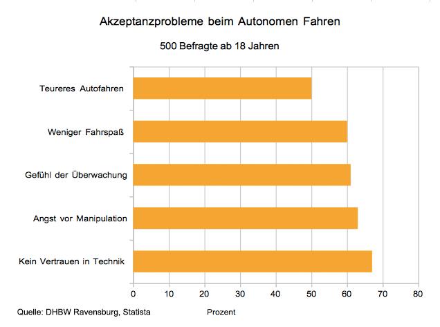 Diese Probleme sehen Menschen beim Autonomen Fahren.